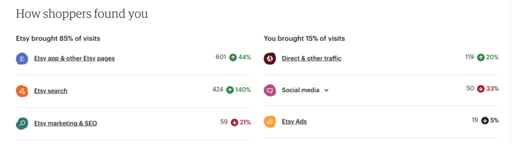 traffic sources-How To Maximise Your Etsy Sales Without Etsy SEO